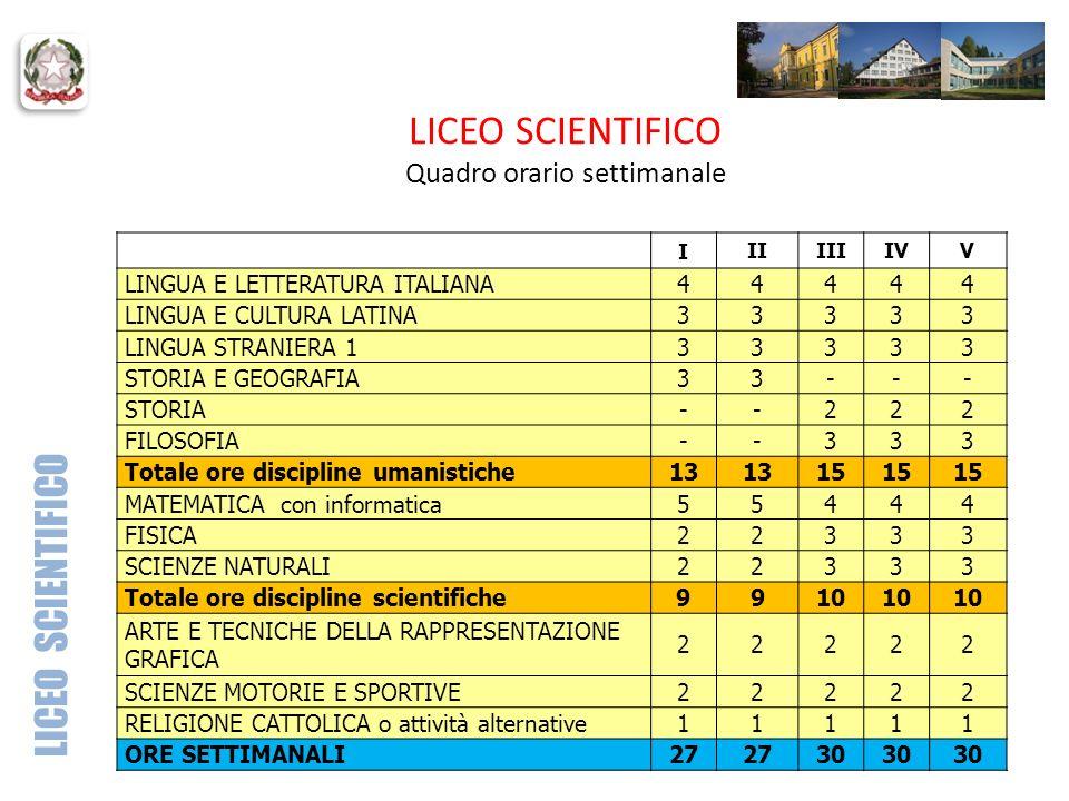 LICEO SCIENTIFICO Quadro orario settimanale IIIIIIIVV LINGUA E LETTERATURA ITALIANA44444 LINGUA E CULTURA LATINA33333 LINGUA STRANIERA 133333 STORIA E