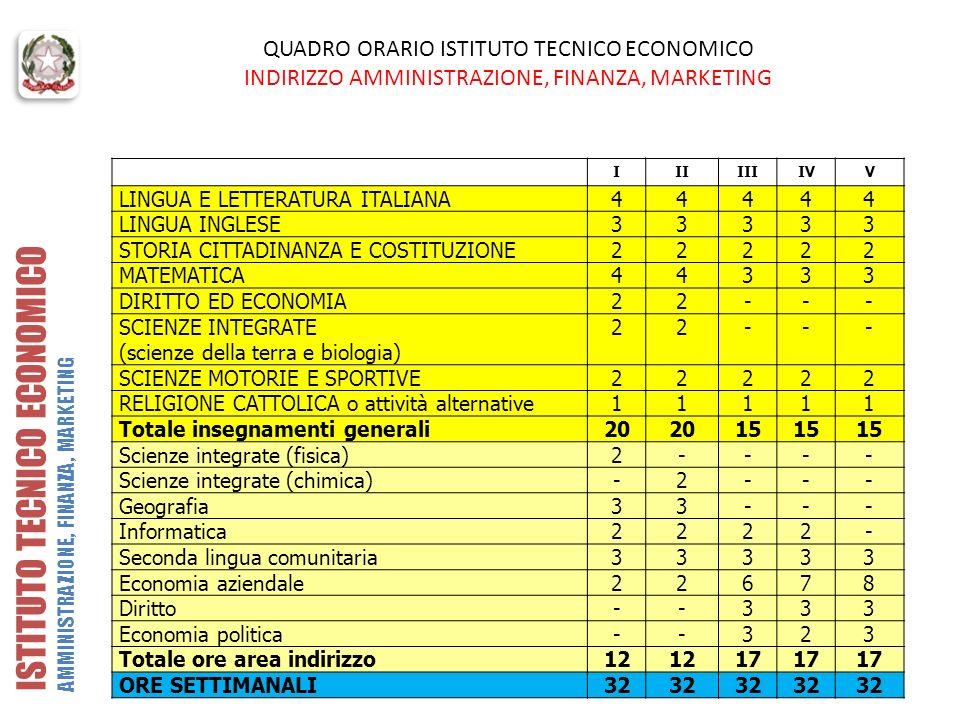 QUADRO ORARIO ISTITUTO TECNICO ECONOMICO INDIRIZZO AMMINISTRAZIONE, FINANZA, MARKETING IIIIIIIVV LINGUA E LETTERATURA ITALIANA44444 LINGUA INGLESE3333