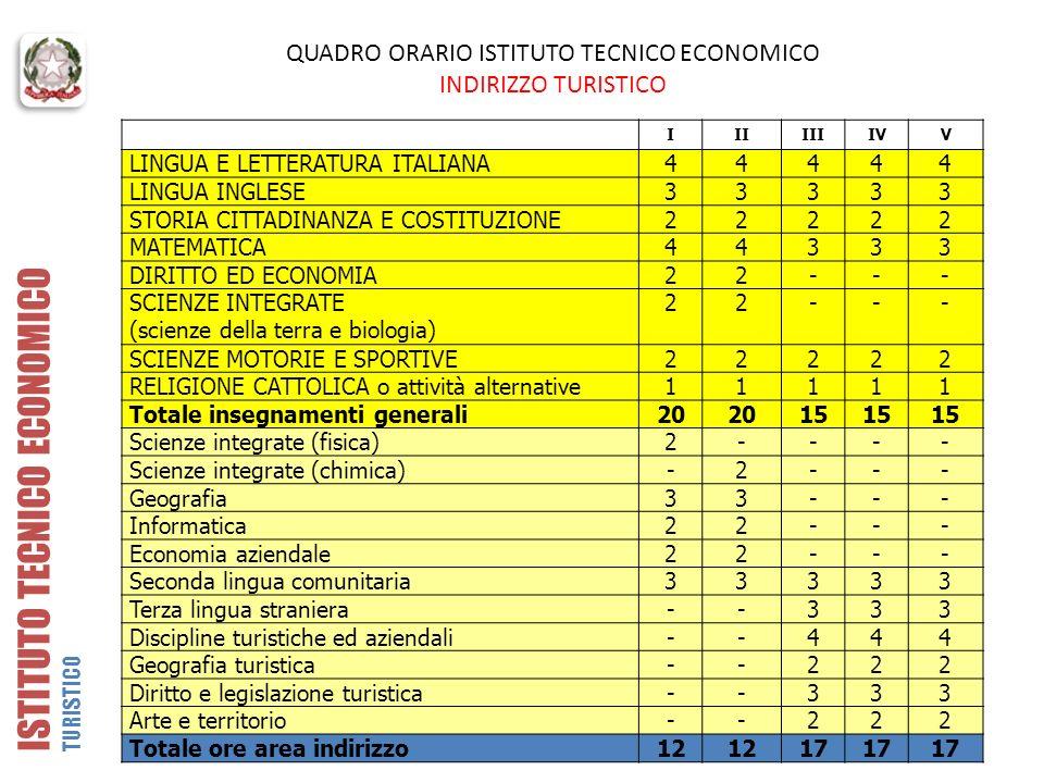 QUADRO ORARIO ISTITUTO TECNICO ECONOMICO INDIRIZZO TURISTICO IIIIIIIVV LINGUA E LETTERATURA ITALIANA44444 LINGUA INGLESE33333 STORIA CITTADINANZA E CO