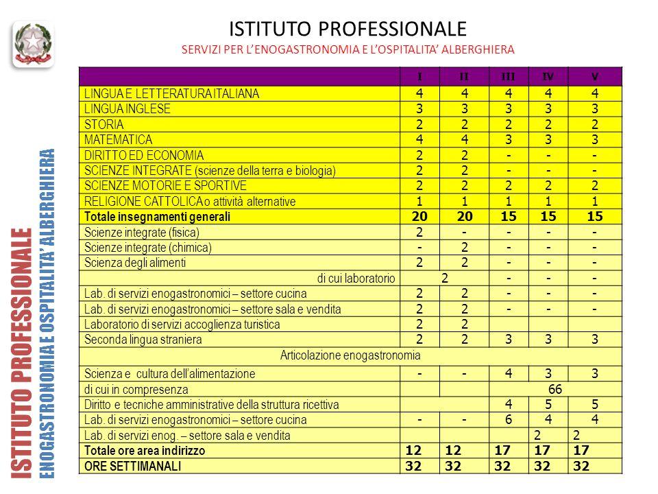 ISTITUTO PROFESSIONALE SERVIZI PER LENOGASTRONOMIA E LOSPITALITA ALBERGHIERA IIIIIIIVV LINGUA E LETTERATURA ITALIANA 44444 LINGUA INGLESE 33333 STORIA