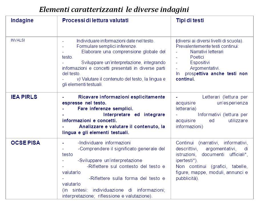 Elementi caratterizzanti le diverse indagini IndagineProcessi di lettura valutatiTipi di testi INVALSI - Individuare informazioni date nel testo. - Fo