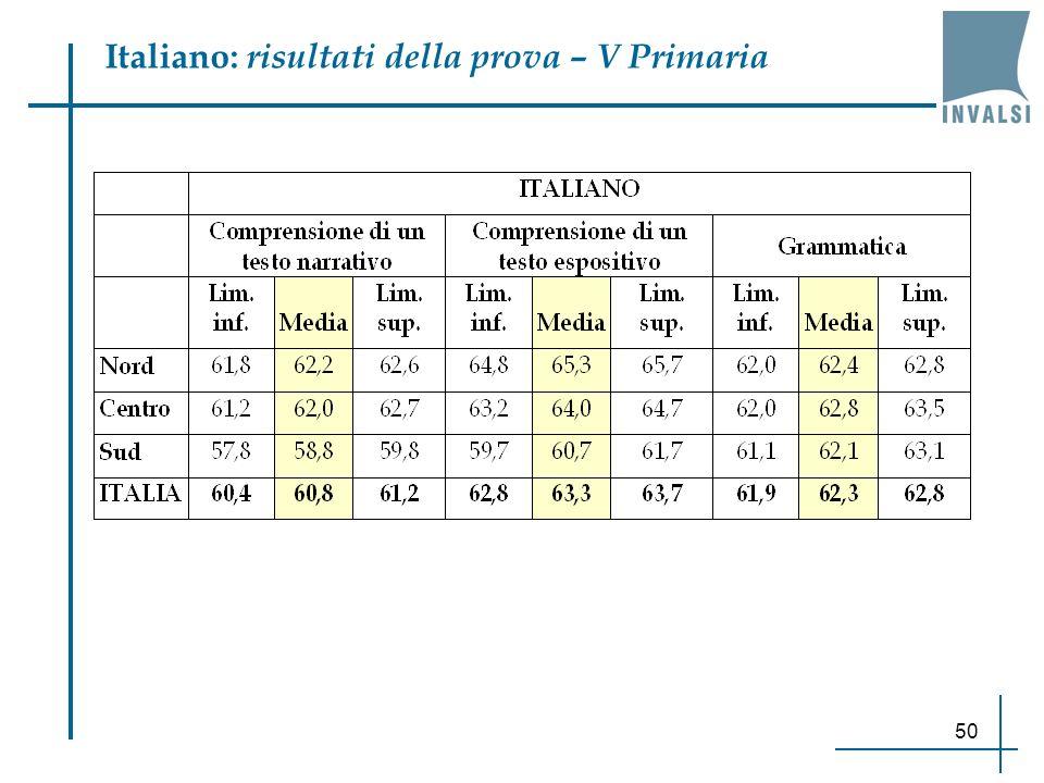 50 Italiano: risultati della prova – V Primaria