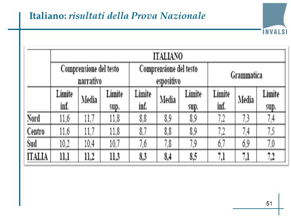 51 Italiano: risultati della Prova Nazionale