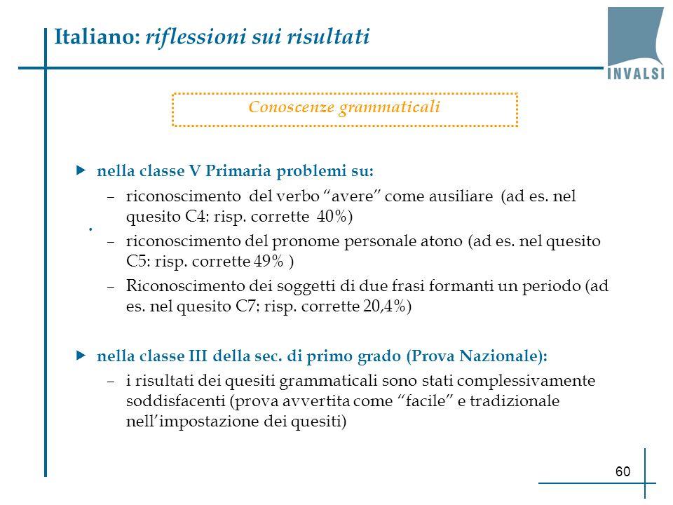 60 Italiano: riflessioni sui risultati Conoscenze grammaticali. nella classe V Primaria problemi su: –riconoscimento del verbo avere come ausiliare (a