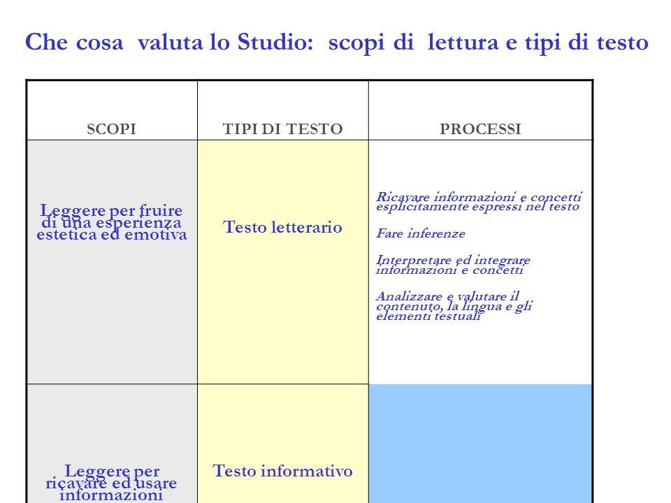 Che cosa valuta lo Studio: scopi di lettura e tipi di testo SCOPITIPI DI TESTOPROCESSI Leggere per fruire di una esperienza estetica ed emotiva Testo