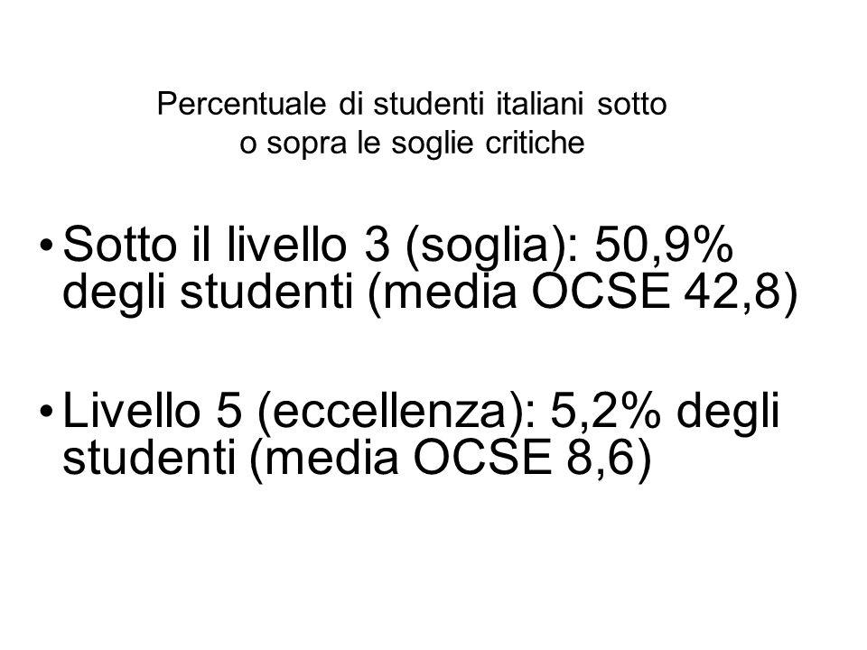 Percentuale di studenti italiani sotto o sopra le soglie critiche Sotto il livello 3 (soglia): 50,9% degli studenti (media OCSE 42,8) Livello 5 (eccel