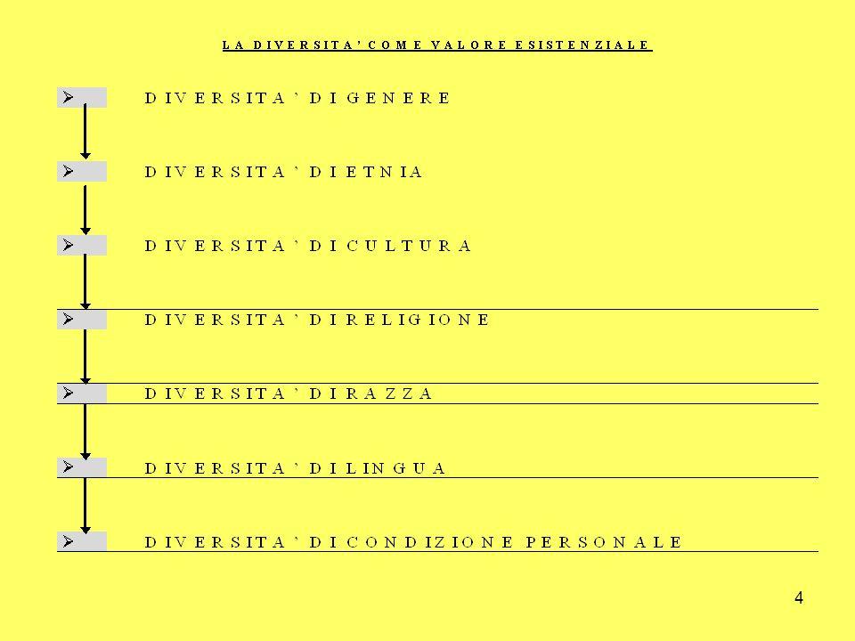 5 Legge 104/1992: i principi di fondo Recupero funzionale e sociale.