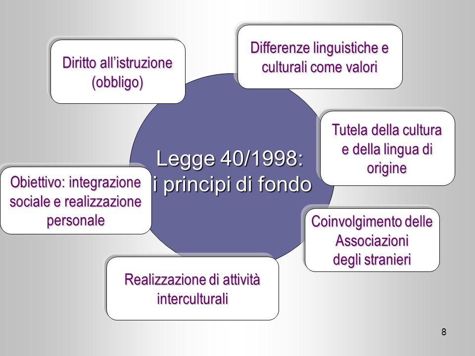 9 Listruzione scolastica degli stranieri (DPR 394/1999) a) Diritto allistruzione indipendentemente da permesso di soggiorno Iscrizione in ogni momento della.s.