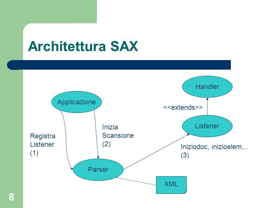 8 Architettura SAX Applicazione Listener Handler > Parser Registra Listener (1) Inizia Scansione (2) XML Iniziodoc, inizioelem,..