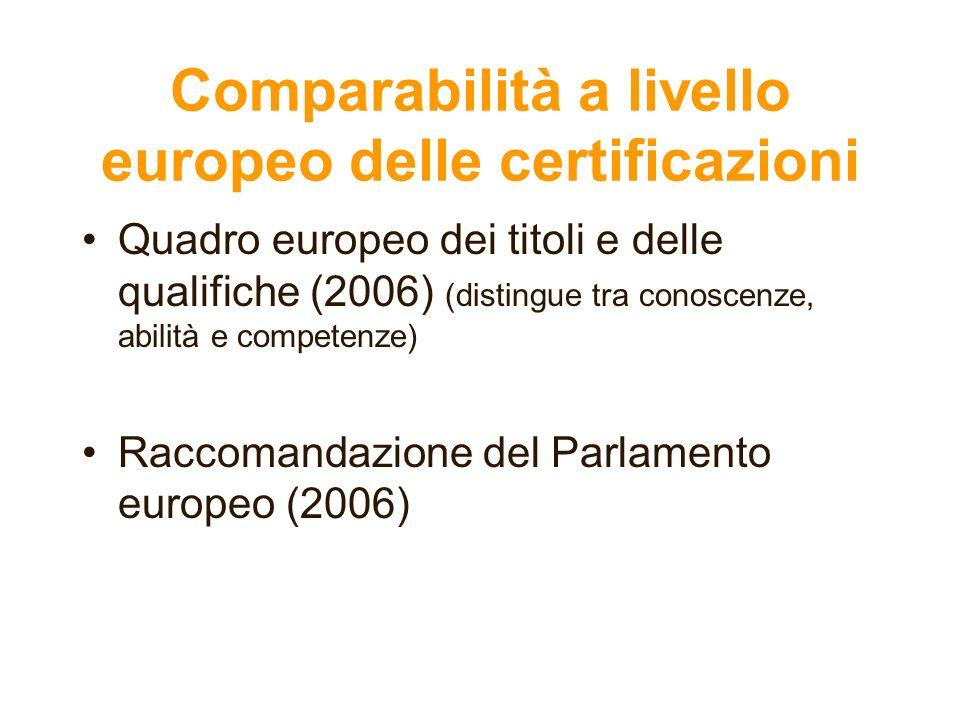Comparabilità a livello europeo delle certificazioni Quadro europeo dei titoli e delle qualifiche (2006) (distingue tra conoscenze, abilità e competen