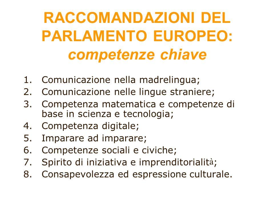 RACCOMANDAZIONI DEL PARLAMENTO EUROPEO: competenze chiave 1.Comunicazione nella madrelingua; 2.Comunicazione nelle lingue straniere; 3.Competenza mate