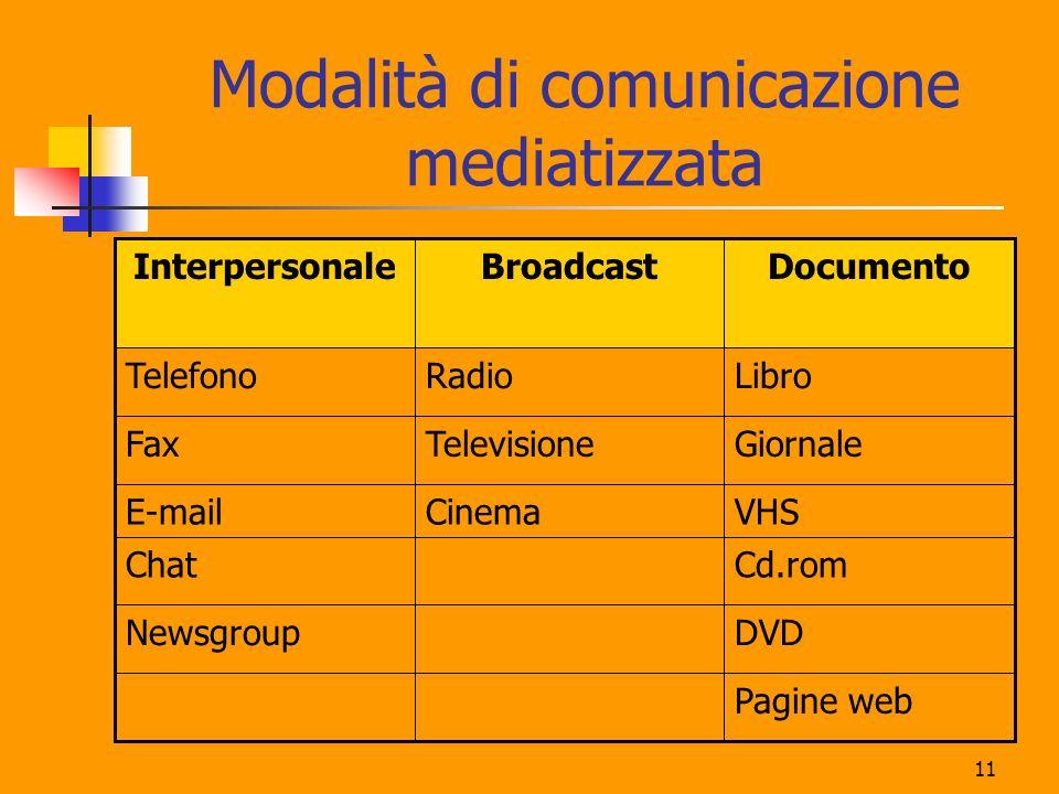 11 Modalità di comunicazione mediatizzata Pagine web DVDNewsgroup Cd.romChat VHSCinemaE-mail GiornaleTelevisioneFax LibroRadioTelefono DocumentoBroadc