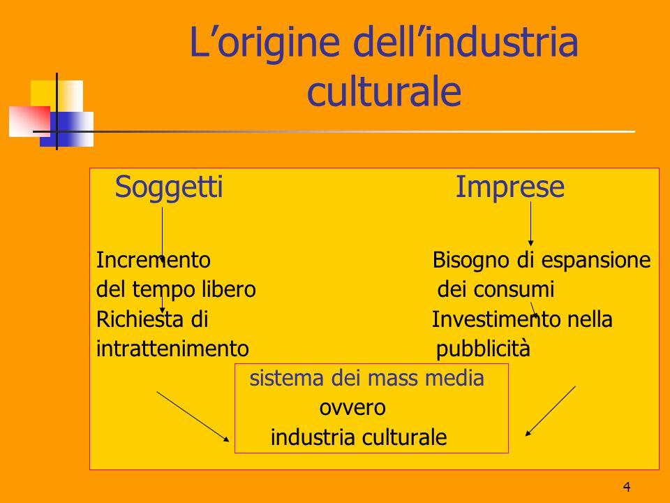 4 Lorigine dellindustria culturale Soggetti Imprese Incremento Bisogno di espansione del tempo libero dei consumi Richiesta di Investimento nella intr