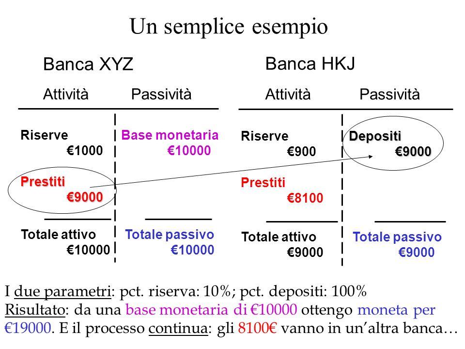 Un semplice esempio AttivitàPassività Banca XYZ Riserve 1000Prestiti9000 Base monetaria 10000 Totale attivo 10000 Totale passivo 10000 AttivitàPassivi