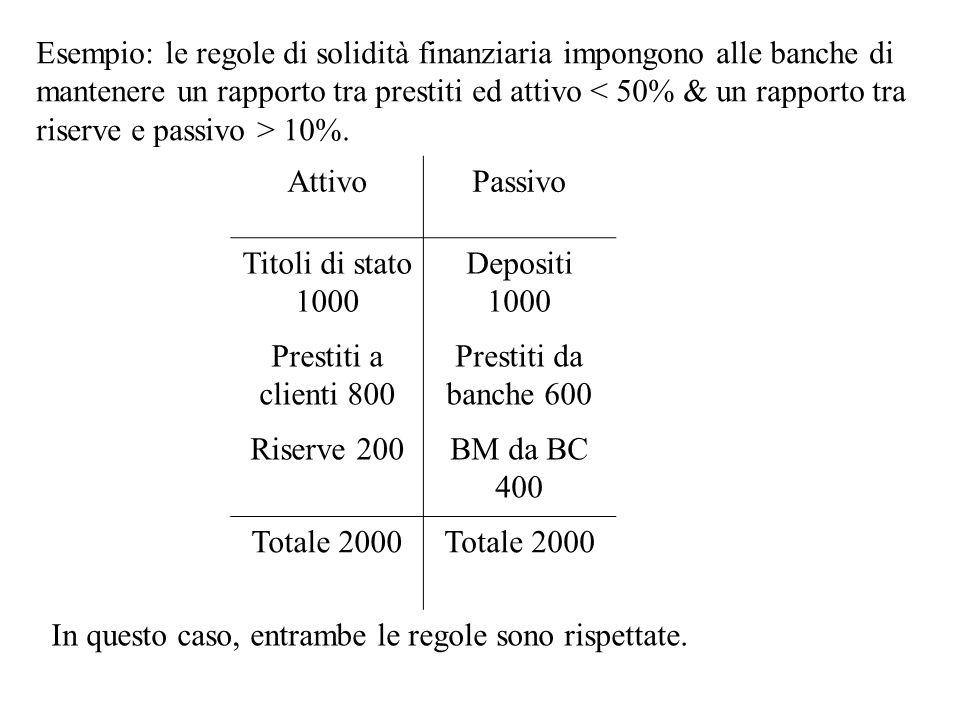AttivoPassivo Titoli di stato 1000 Depositi 1000 Prestiti a clienti 800 Prestiti da banche 600 Riserve 200BM da BC 400 Totale 2000 Esempio: le regole