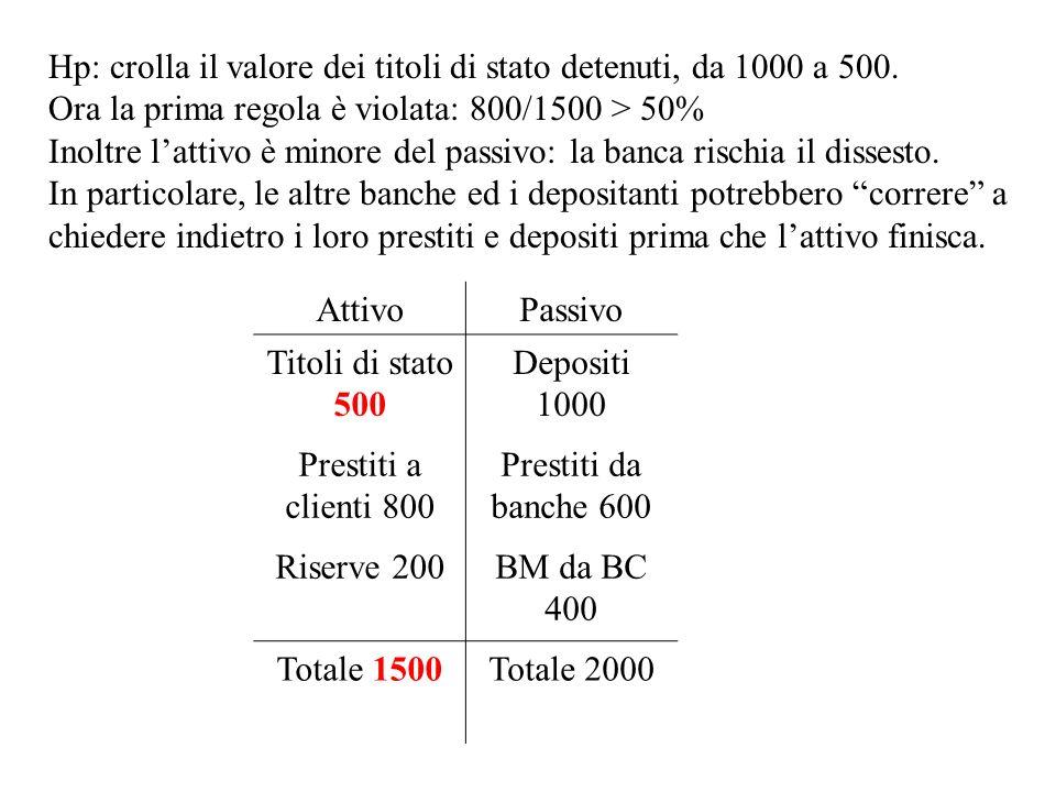 Hp: crolla il valore dei titoli di stato detenuti, da 1000 a 500. Ora la prima regola è violata: 800/1500 > 50% Inoltre lattivo è minore del passivo: