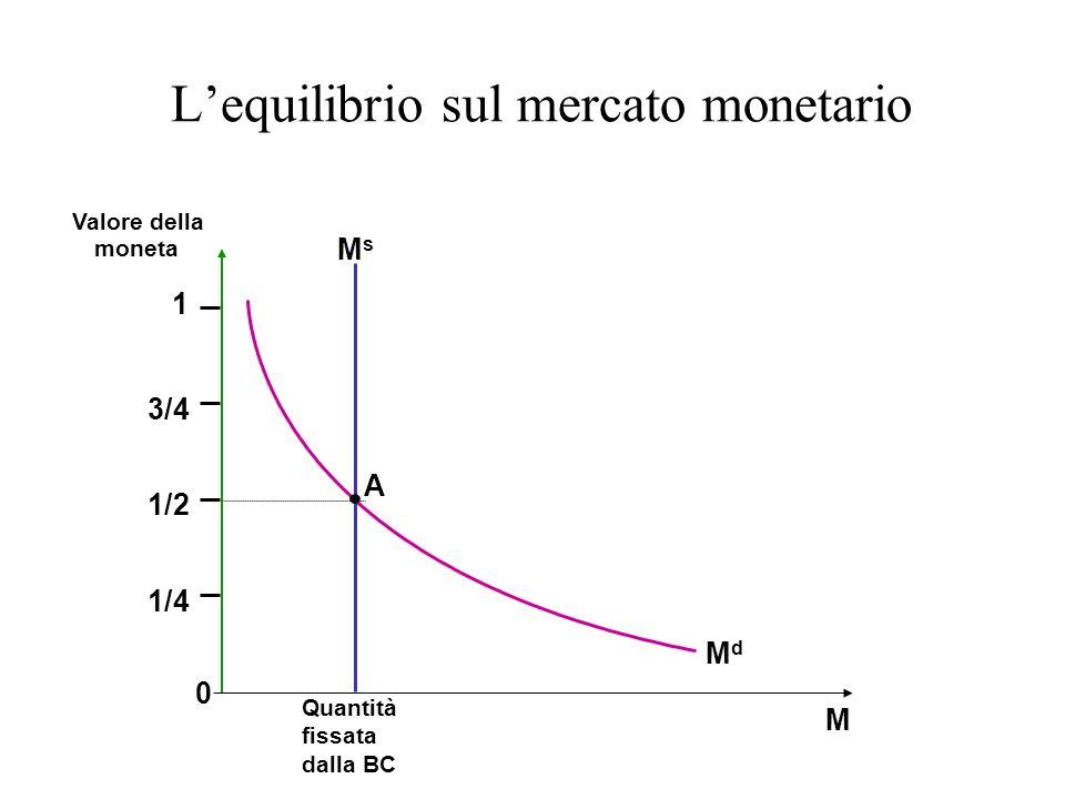 Lequilibrio sul mercato monetario Quantità fissata dalla BC M Valore della moneta A MsMs 0 1 1/2 1/4 3/4 MdMd