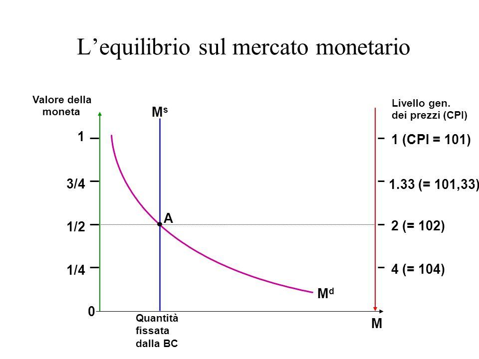 Lequilibrio sul mercato monetario Quantità fissata dalla BC M Valore della moneta Livello gen. dei prezzi (CPI) A MsMs 0 1 1/2 1/4 3/4 1 (CPI = 101) 1