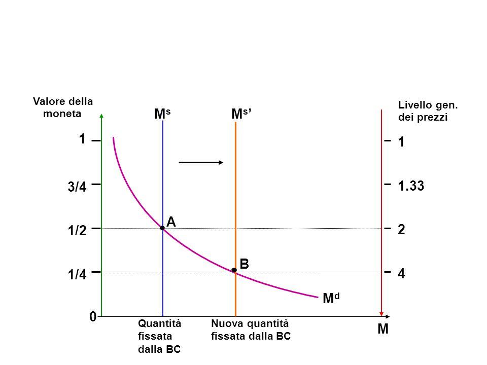 Quantità fissata dalla BC M Valore della moneta Livello gen. dei prezzi A MsMs 0 1 1/2 1/4 3/4 1 1.33 2 4 MdMd M s Nuova quantità fissata dalla BC B