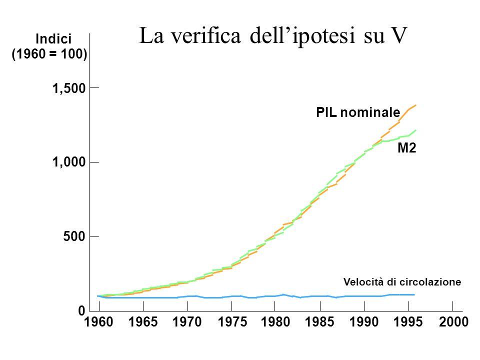 Indici (1960 = 100) 1,500 1,000 500 0 196019651970197519801985199019952000 Velocità di circolazione M2 PIL nominale La verifica dellipotesi su V