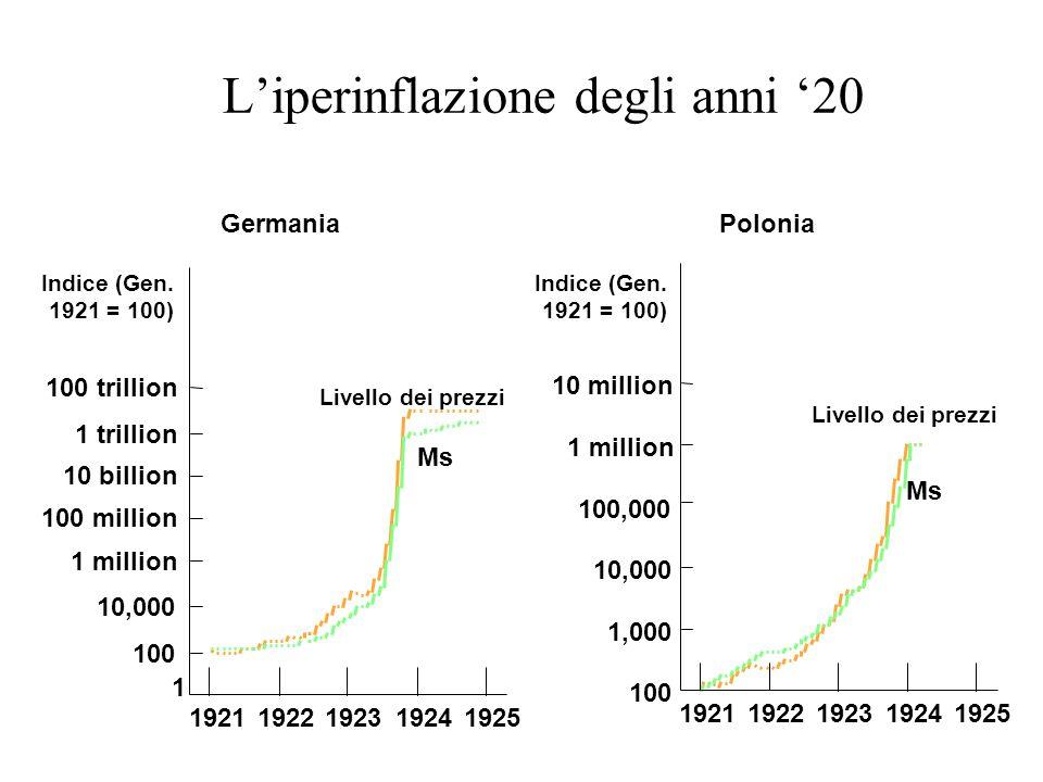 Liperinflazione degli anni 20 Germania 1 100 trillion 1 million 10 billion 1 trillion 100 million 10,000 100 19251924192319221921 Livello dei prezzi M