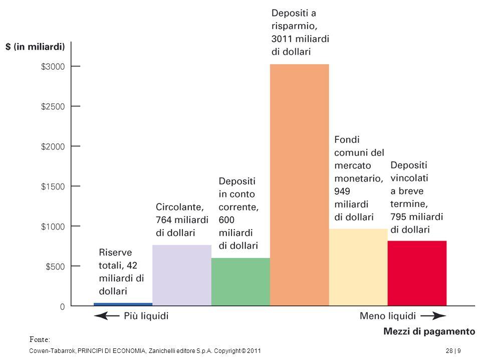 I prestiti alle banche e tra le banche Oltre che con le operazioni di mercato aperto, la BC può variare la base monetaria attraverso i prestiti che essa concede alle banche.