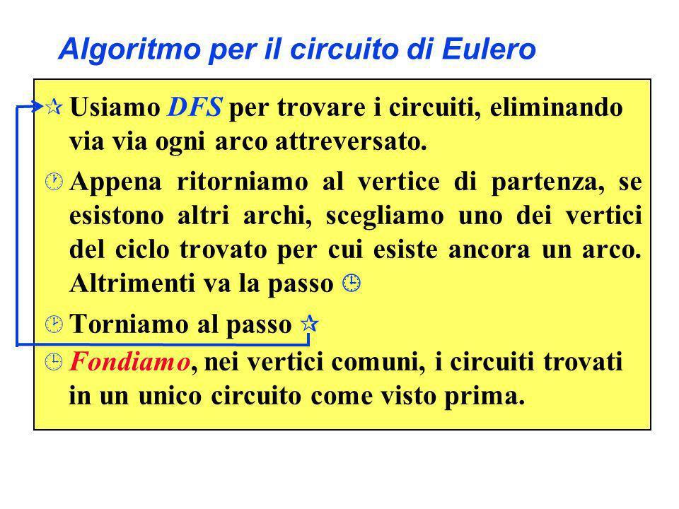 Algoritmo per il circuito di Eulero ¶ Usiamo DFS per trovare i circuiti, eliminando via ogni arco attreversato. · Appena ritorniamo al vertice di part