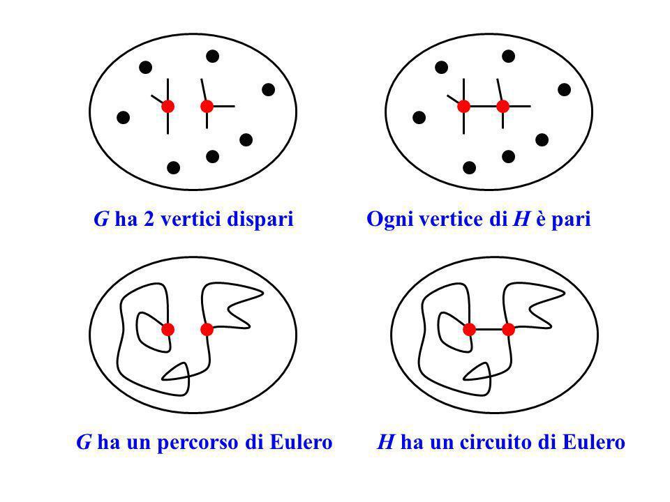 G ha 2 vertici dispariOgni vertice di H è pari H ha un circuito di EuleroG ha un percorso di Eulero