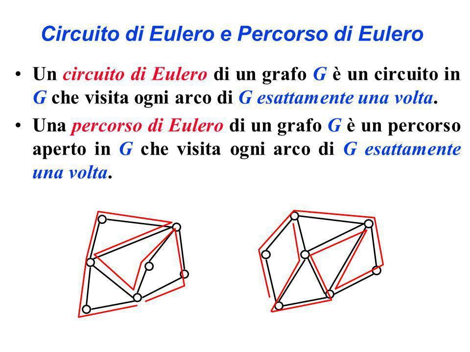 Circuito di Eulero e Percorso di Eulero Un circuito di Eulero di un grafo G è un circuito in G che visita ogni arco di G esattamente una volta. Una pe