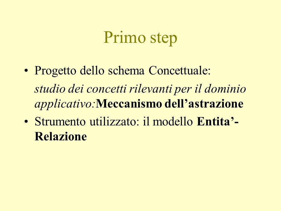 Primo step Progetto dello schema Concettuale: studio dei concetti rilevanti per il dominio applicativo:Meccanismo dellastrazione Strumento utilizzato: