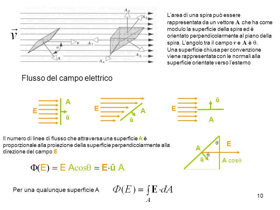 10 Larea di una spira può essere rappresentata da un vettore A che ha come modulo la superficie della spira ed è orientato perpendicolarmente al piano