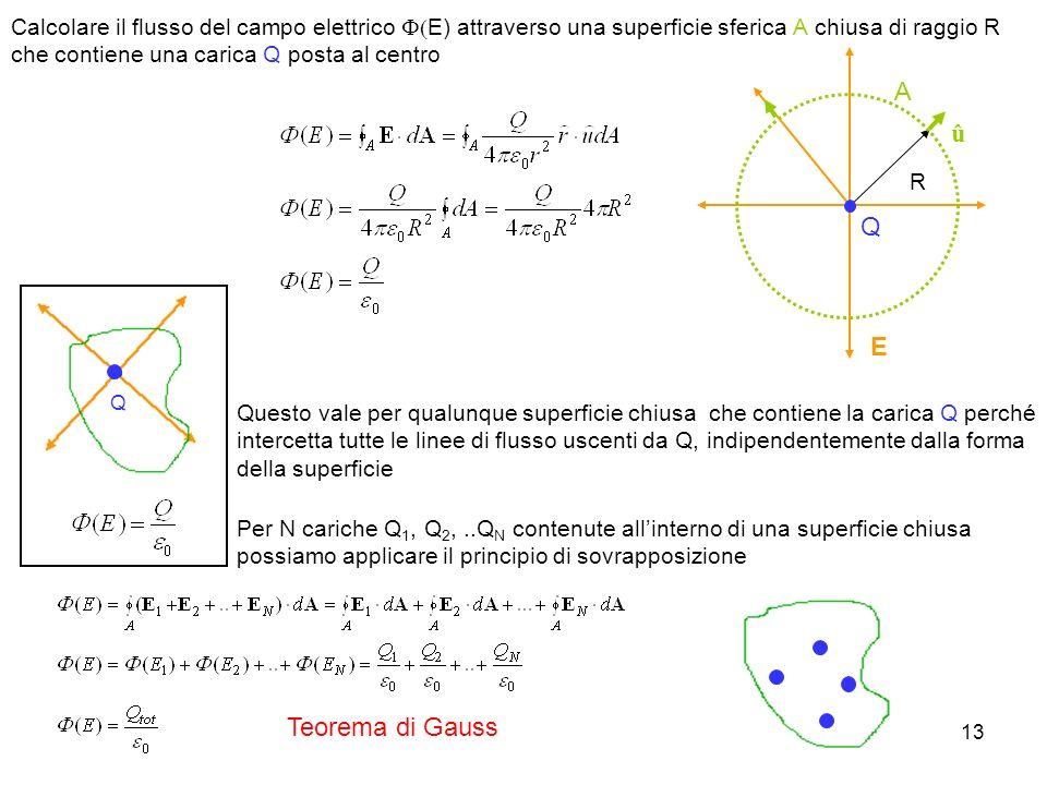13 Calcolare il flusso del campo elettrico E) attraverso una superficie sferica A chiusa di raggio R che contiene una carica Q posta al centro R û E Q