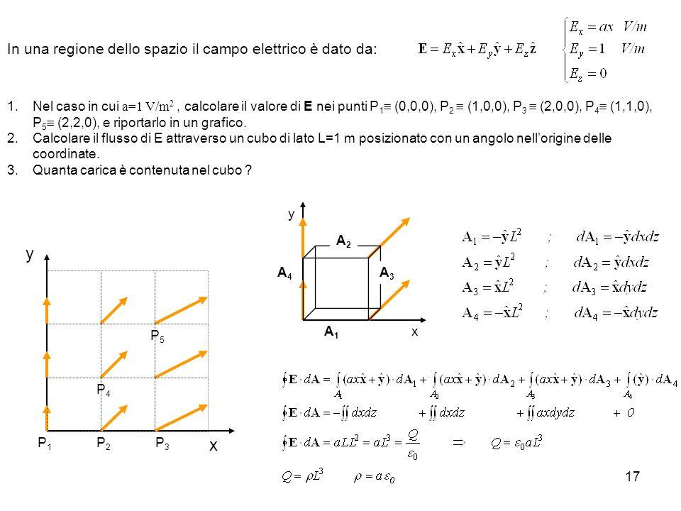 17 In una regione dello spazio il campo elettrico è dato da: 1.Nel caso in cui a=1 V/m 2, calcolare il valore di E nei punti P 1 (0,0,0), P 2 (1,0,0),
