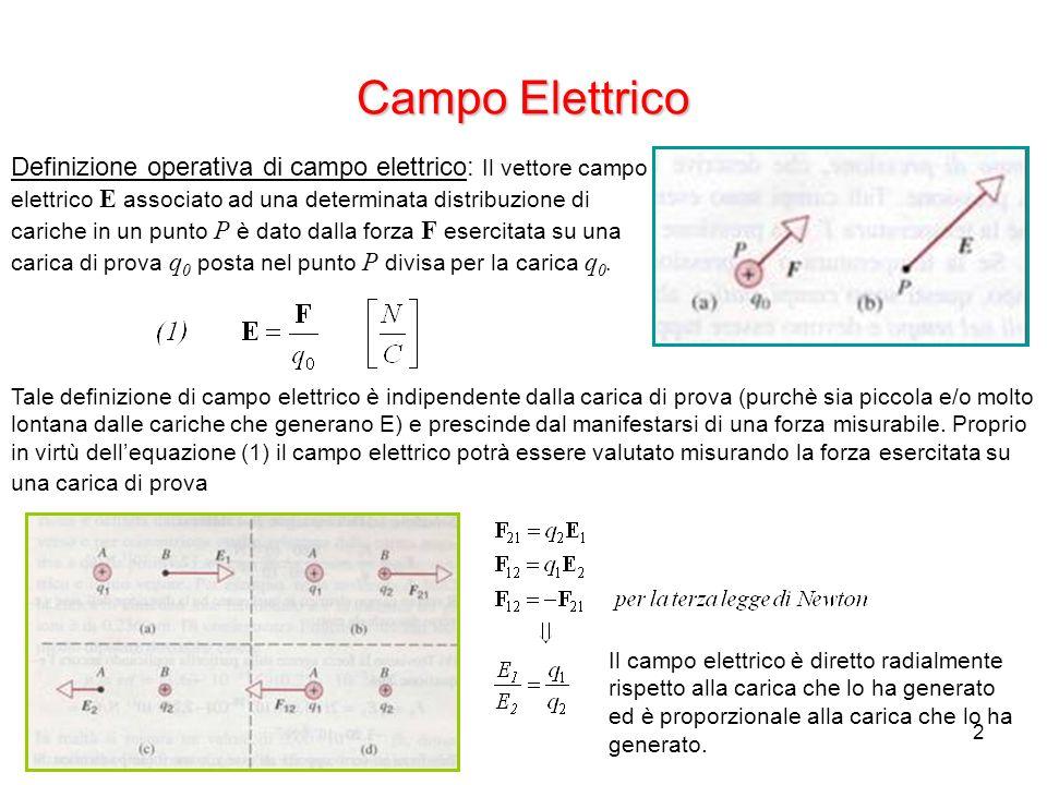 2 Campo Elettrico Definizione operativa di campo elettrico: Il vettore campo elettrico E associato ad una determinata distribuzione di cariche in un p