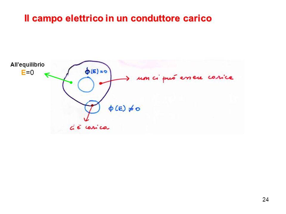 24 Il campo elettrico in un conduttore carico Allequilibrio E=0 (E)=Q/ cè carica