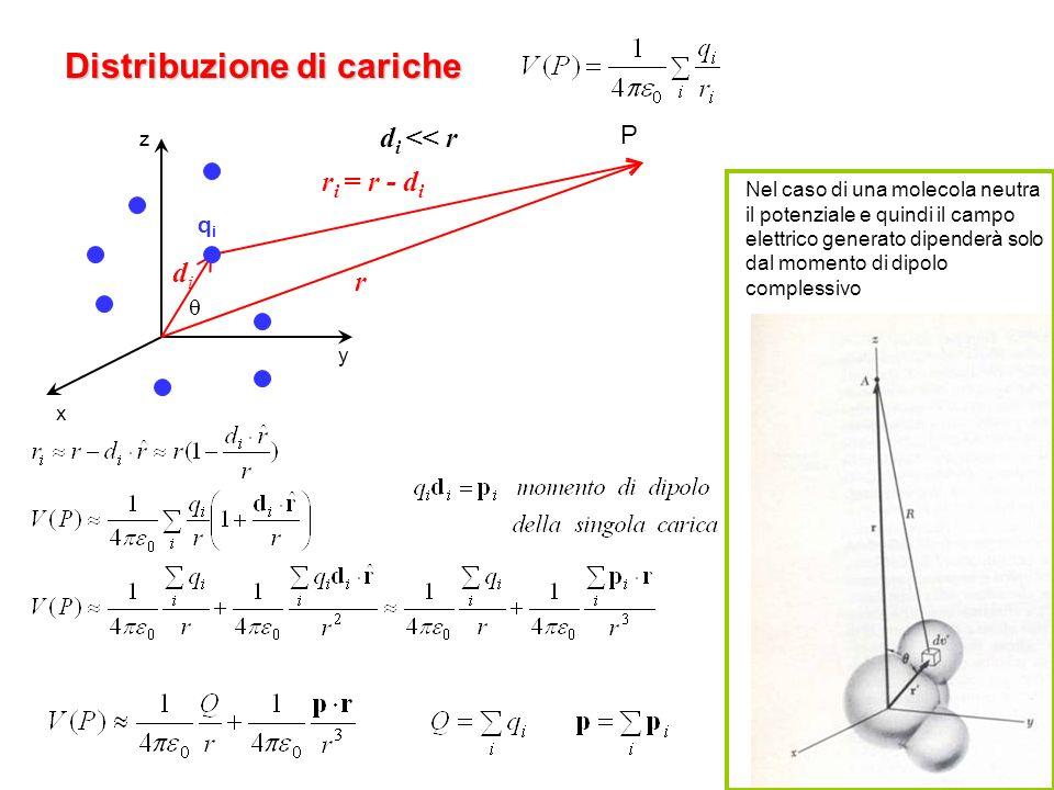 33 Distribuzione di cariche qiqi didi r i = r - d i r z x y P Nel caso di una molecola neutra il potenziale e quindi il campo elettrico generato dipen