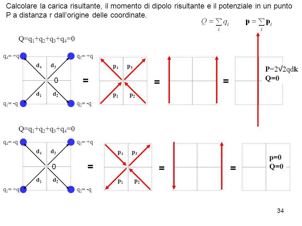34 q 1 = -q d1d1 d2d2 d3d3 d4d4 q 4 = +q q 2 = -q q 3 = +q 0 p1p1 p2p2 p3p3 p4p4 = = P=2 2qdk Q=0 = q 1 = +q d1d1 d2d2 d3d3 d4d4 q 4 = -q q 2 = -q q 3