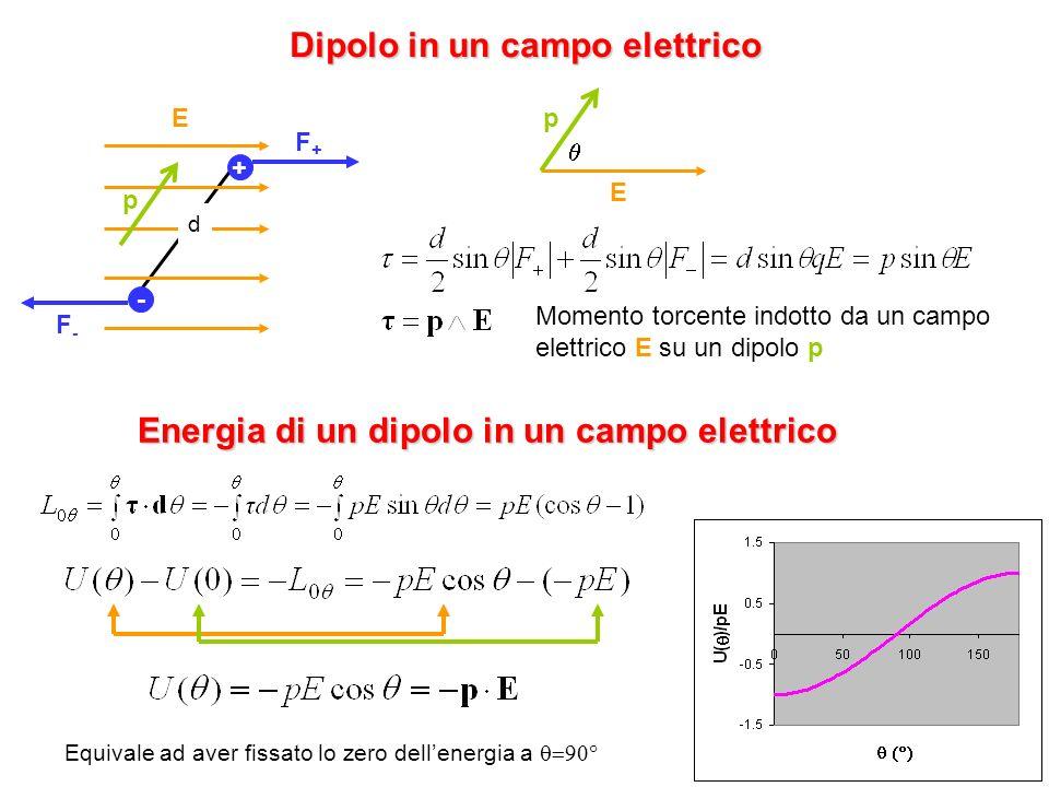 37 Dipolo in un campo elettrico + - d E F+F+ F-F- pE p Energia di un dipolo in un campo elettrico Momento torcente indotto da un campo elettrico E su