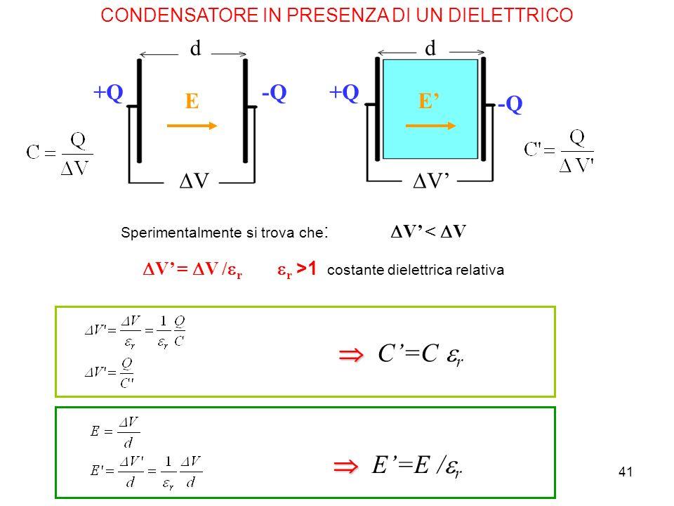 41 CONDENSATORE IN PRESENZA DI UN DIELETTRICO E E +Q -Q dd V V V = V / r r >1 costante dielettrica relativa Sperimentalmente si trova che : V < V E=E