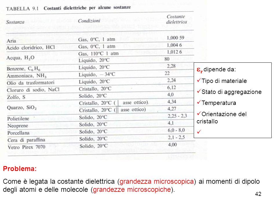 42 Problema: Come è legata la costante dielettrica (grandezza microscopica) ai momenti di dipolo degli atomi e delle molecole (grandezze microscopiche