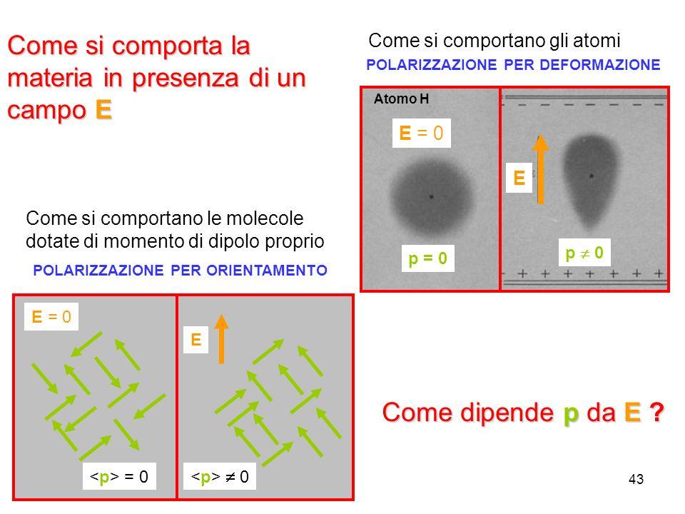 43 Come dipende p da E ? Come si comporta la materia in presenza di un campo E POLARIZZAZIONE PER DEFORMAZIONE E = 0 E p = 0 p 0 Atomo H Come si compo