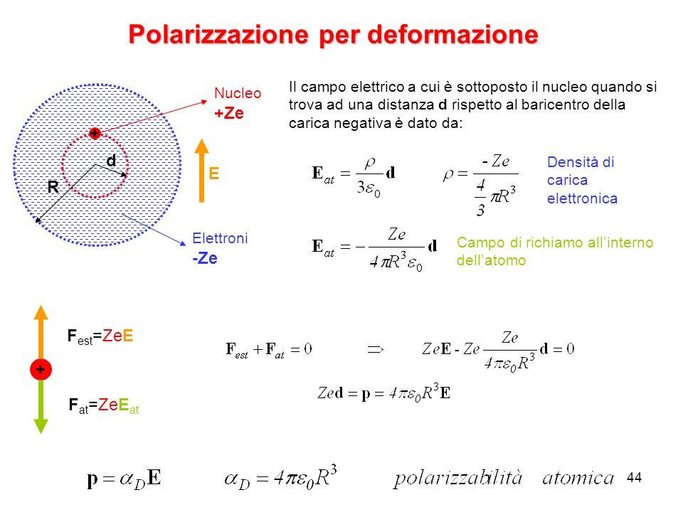 44 Polarizzazione per deformazione + R d E Nucleo +Ze Elettroni -Ze Il campo elettrico a cui è sottoposto il nucleo quando si trova ad una distanza d