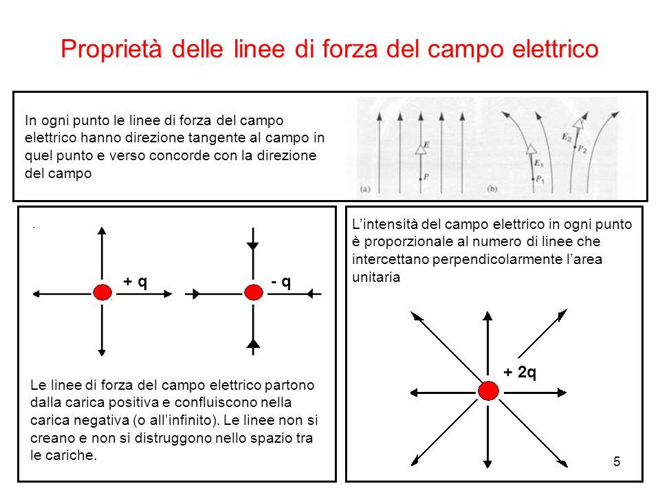 5 Proprietà delle linee di forza del campo elettrico In ogni punto le linee di forza del campo elettrico hanno direzione tangente al campo in quel pun
