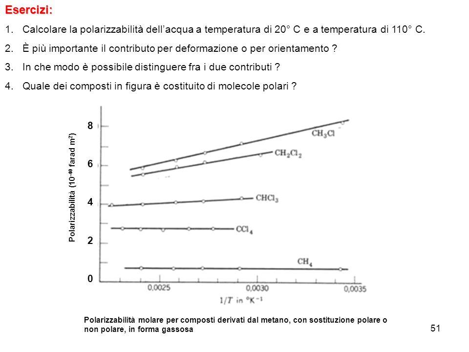 51Esercizi: 1.Calcolare la polarizzabilità dellacqua a temperatura di 20° C e a temperatura di 110° C. 2.È più importante il contributo per deformazio