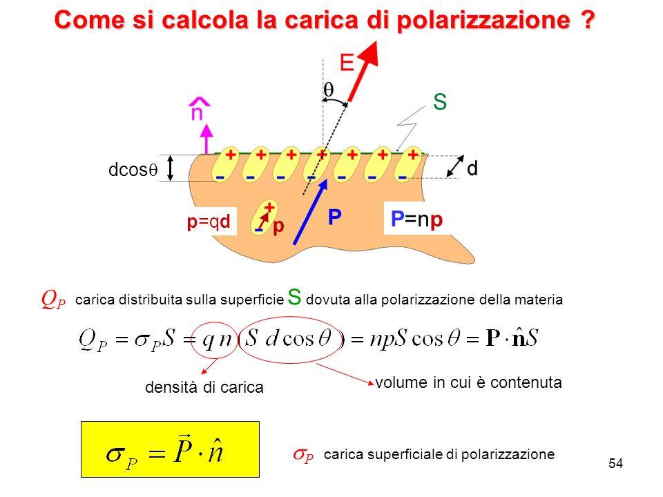 54 Come si calcola la carica di polarizzazione ? P dcos p=qd P=np Q P carica distribuita sulla superficie S dovuta alla polarizzazione della materia P