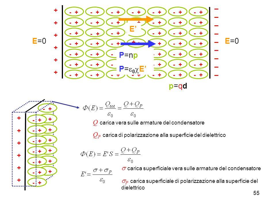 55 ++++++++++++ __________________ - + -+-+ -+-+ -+-+ E P=np P= E p=qdp=qd E=0 - + ++++++++++++ Q carica vera sulle armature del condensatore Q P cari