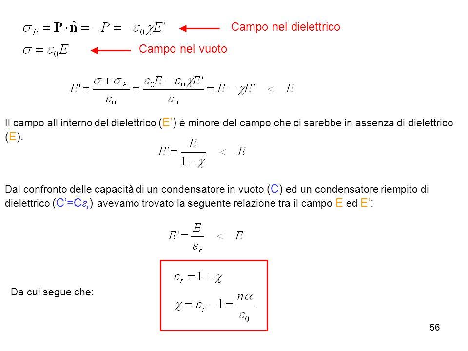 56 Campo nel dielettrico Campo nel vuoto Il campo allinterno del dielettrico (E) è minore del campo che ci sarebbe in assenza di dielettrico (E). Dal