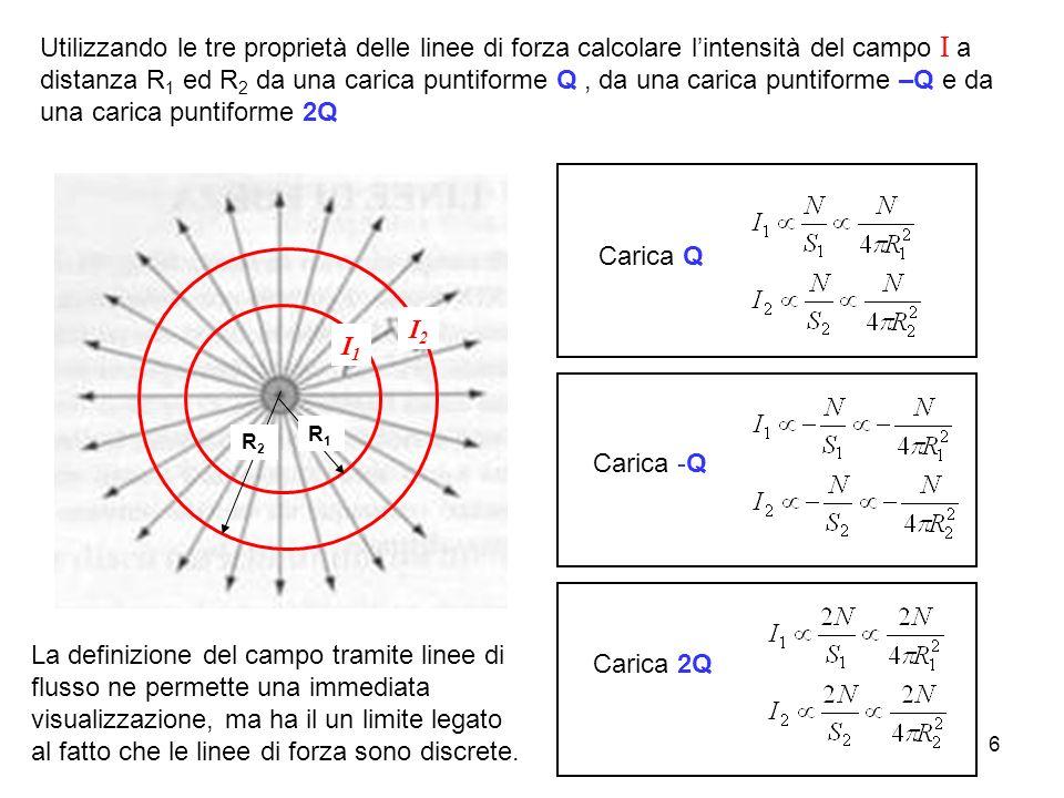 6 Utilizzando le tre proprietà delle linee di forza calcolare lintensità del campo I a distanza R 1 ed R 2 da una carica puntiforme Q, da una carica p