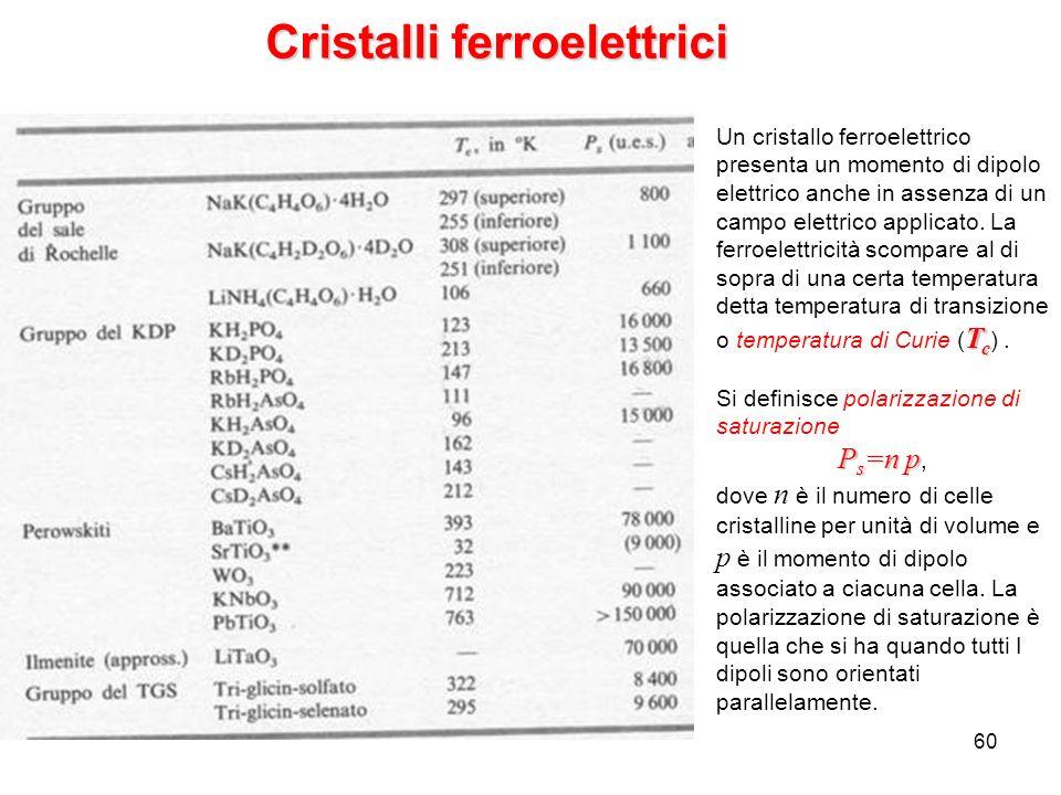 60 Cristalli ferroelettrici T c Un cristallo ferroelettrico presenta un momento di dipolo elettrico anche in assenza di un campo elettrico applicato.