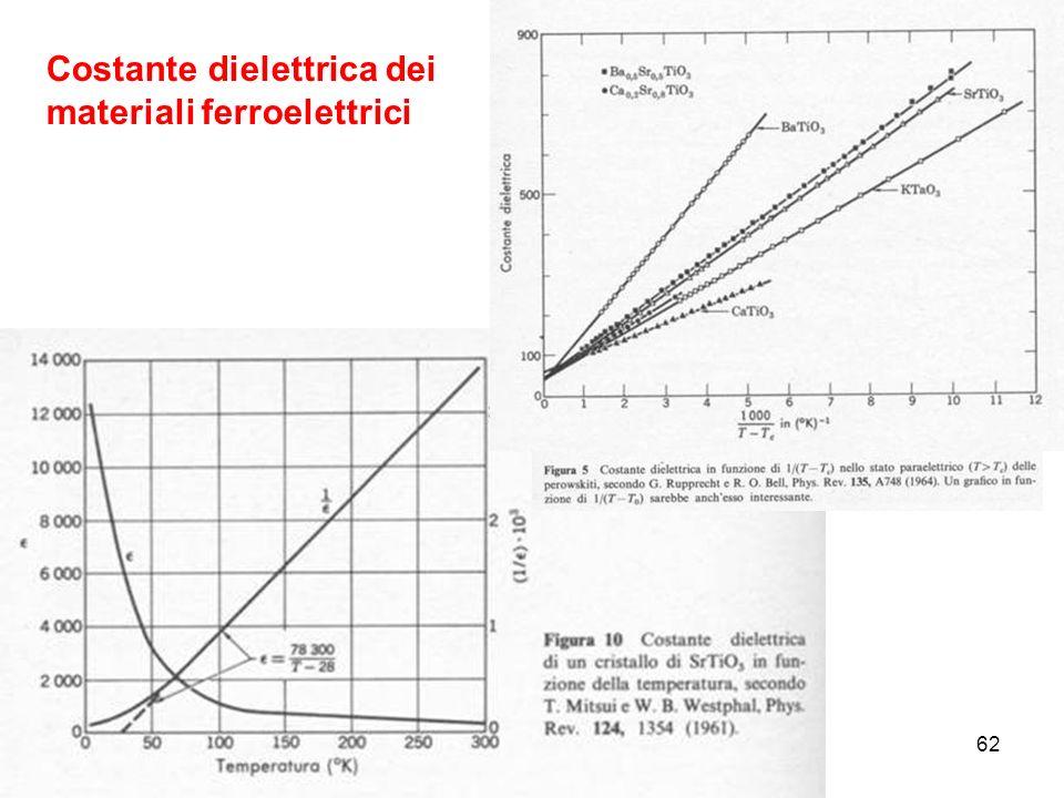 62 Costante dielettrica dei materiali ferroelettrici